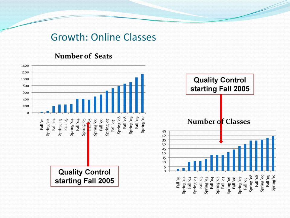 Classes Number of Seats Quality Control starting Fall 2005 45 40 35 30 25 20 15 10 5 0 Quality Control starting Fall 2005 Number