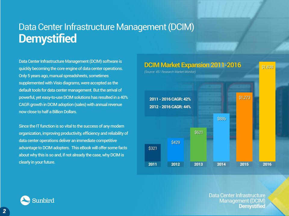 But the arrival of powerful, yet easy-to-use DCIM solutions has resulted in a 40% CAGR growth in DCIM adoption (sales) with annual revenue now close to half a Billion Dollars.