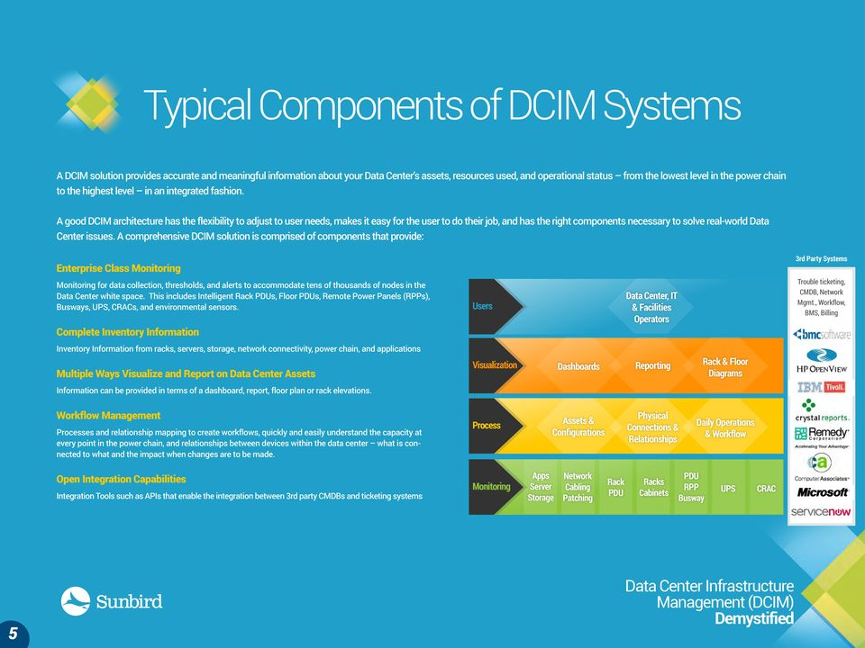 A good DCIM architecture has the flexibility to adjust to user needs, makes it easy for the user to do their job, and has the right components necessary to solve real-world Data Center issues.