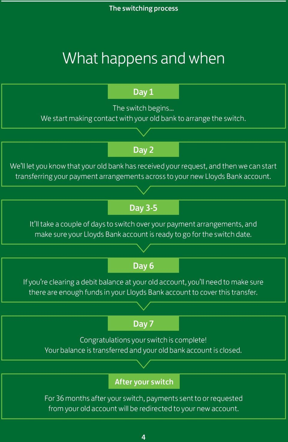 Day 3-5 It ll take a couple of days to switch over your payment arrangements, and make sure your Lloyds Bank account is ready to go for the switch date.