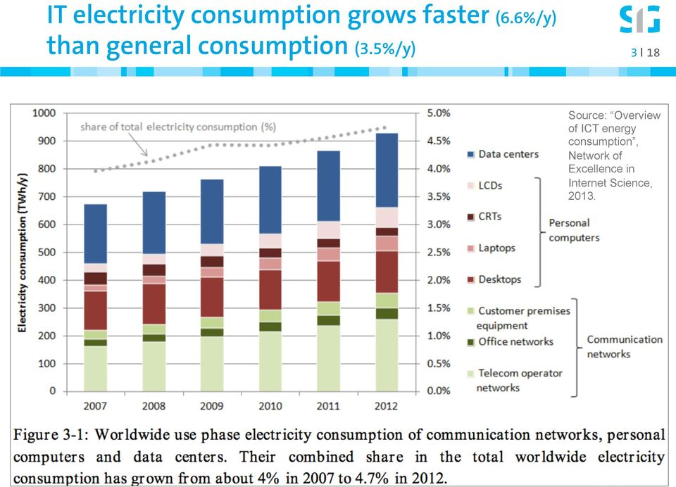 5%/y) 3 I 18 Source: Overview of ICT energy