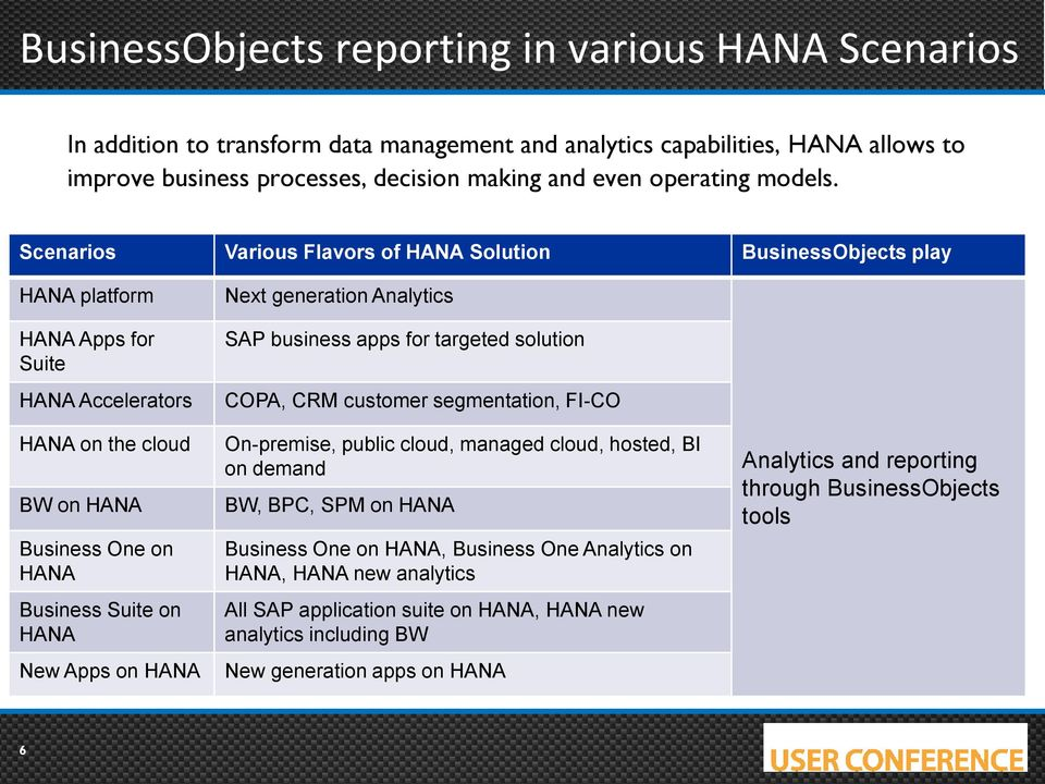 Scenarios Various Flavors of HANA Solution BusinessObjects play HANA platform HANA Apps for Suite HANA Accelerators HANA on the cloud BW on HANA Business One on HANA Business Suite on HANA New Apps