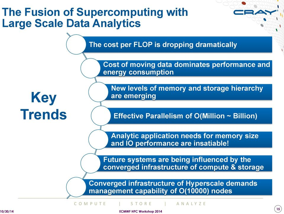 O(Million ~ Billion) Analytic application needs for memory size and IO performance are insatiable!