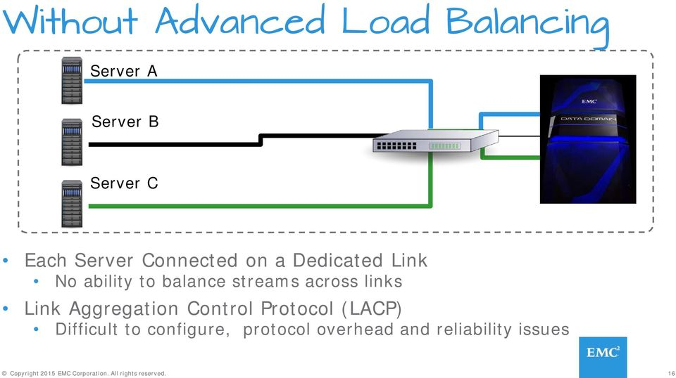 Link Aggregation Control Protocol (LACP) Difficult to configure, protocol