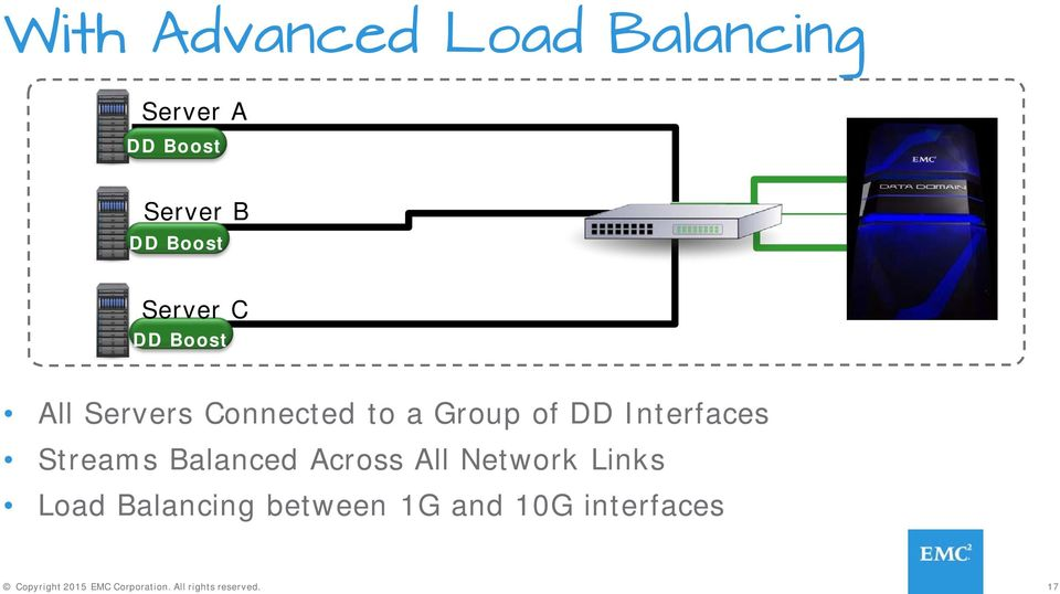 Balanced Across All Network Links Load Balancing between 1G