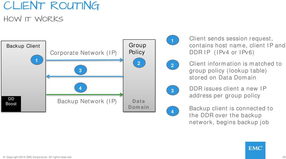 stored on Data Domain DD Boost 4 Backup Network (IP) Data Domain 3 4 DDR issues client a new IP address per group policy