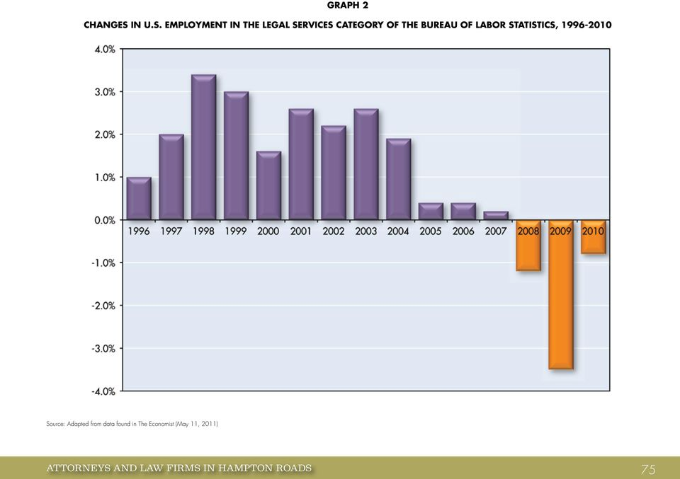 Bureau of Labor Statistics, 1996-2010 Source: Adapted