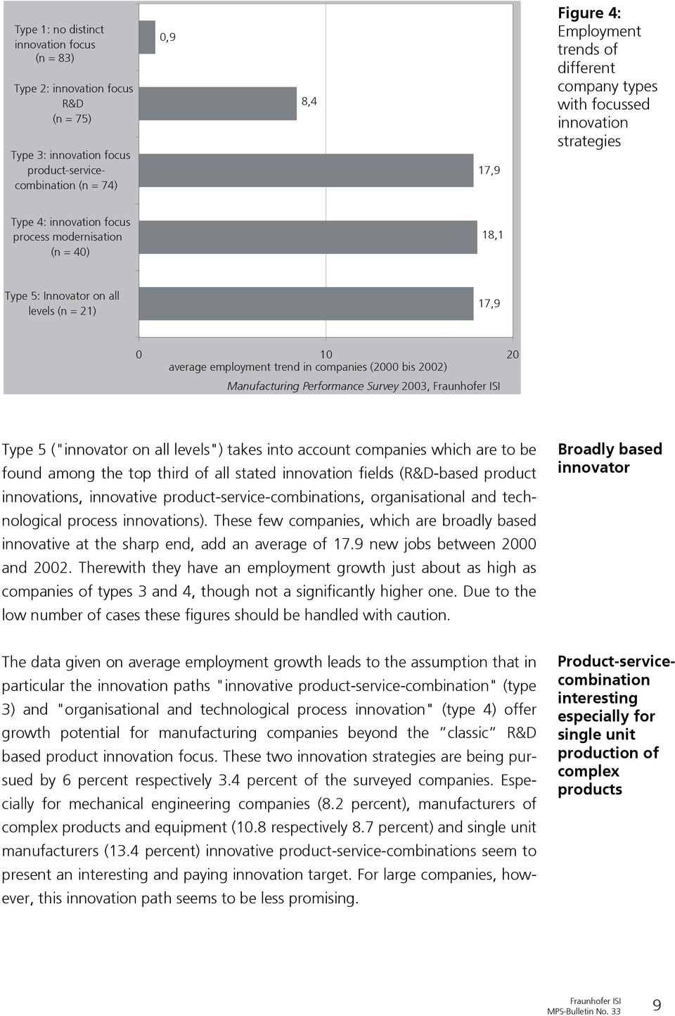 "companies (2000 bis 2002) Manufacturing Performance Survey 2003, Type 5 (""innovator on all levels"") takes into account companies which are to be found among the top third of all stated innovation"