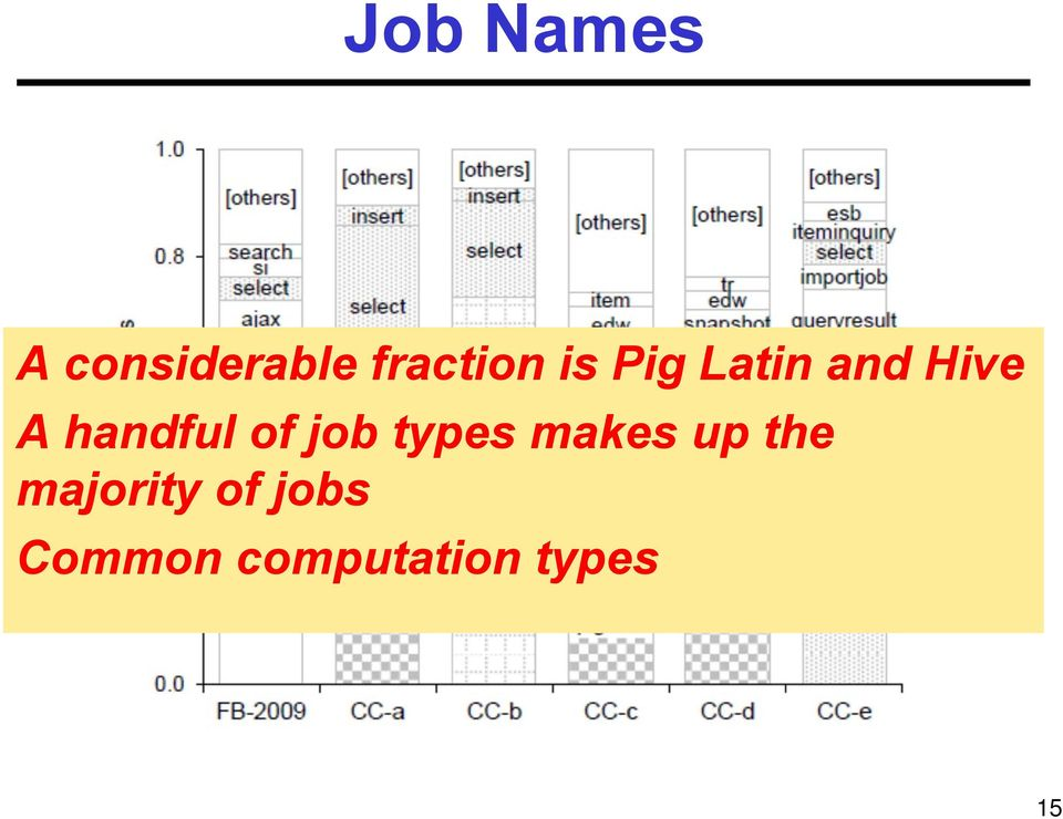 of job types makes up the
