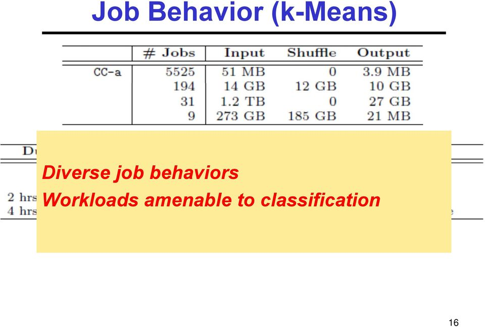 job behaviors