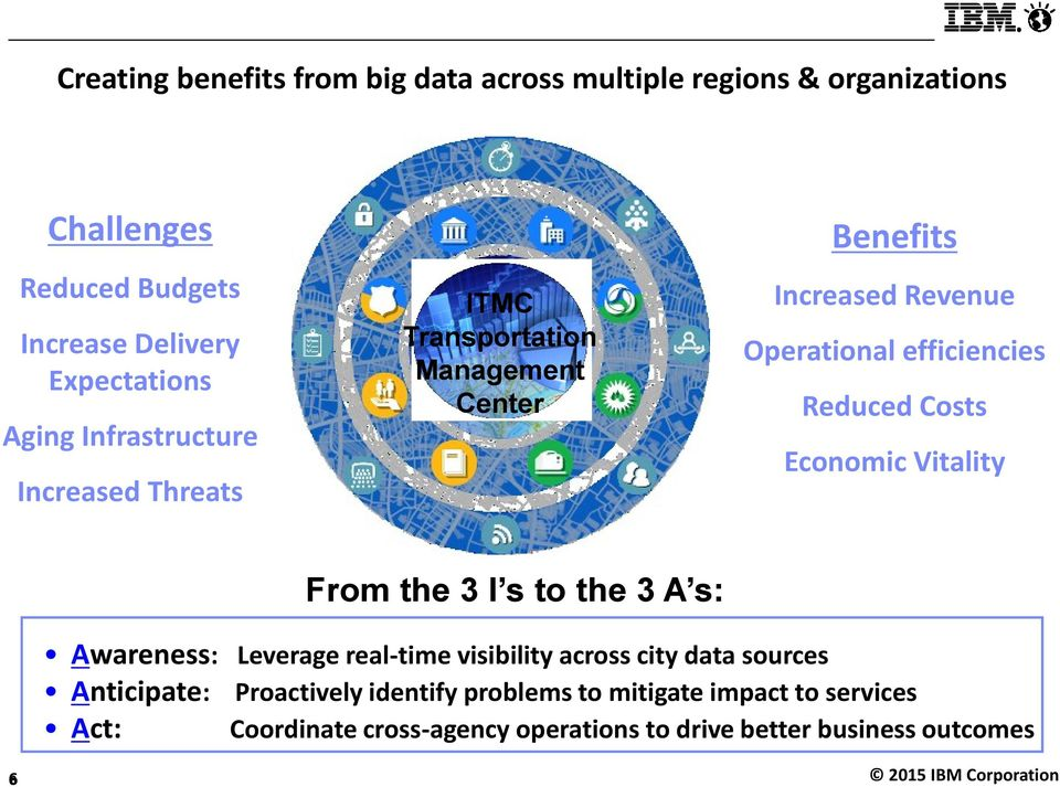 Reduced Costs Economic Vitality Fom the 3 I s to the 3 A s: Awaeness: Leveage eal-time visibility acoss city data souces