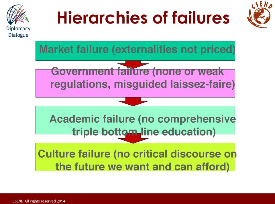laissez-faire) Academic failure (no comprehensive triple bottom line