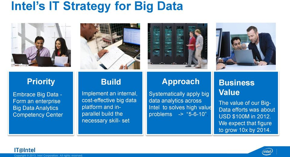 set Approach Systematically apply big data analytics across Intel to solves high value problems -> 5-6-10.