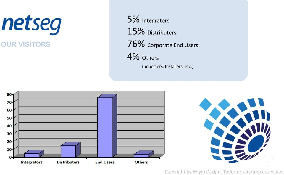 Distributers 76% Corporate