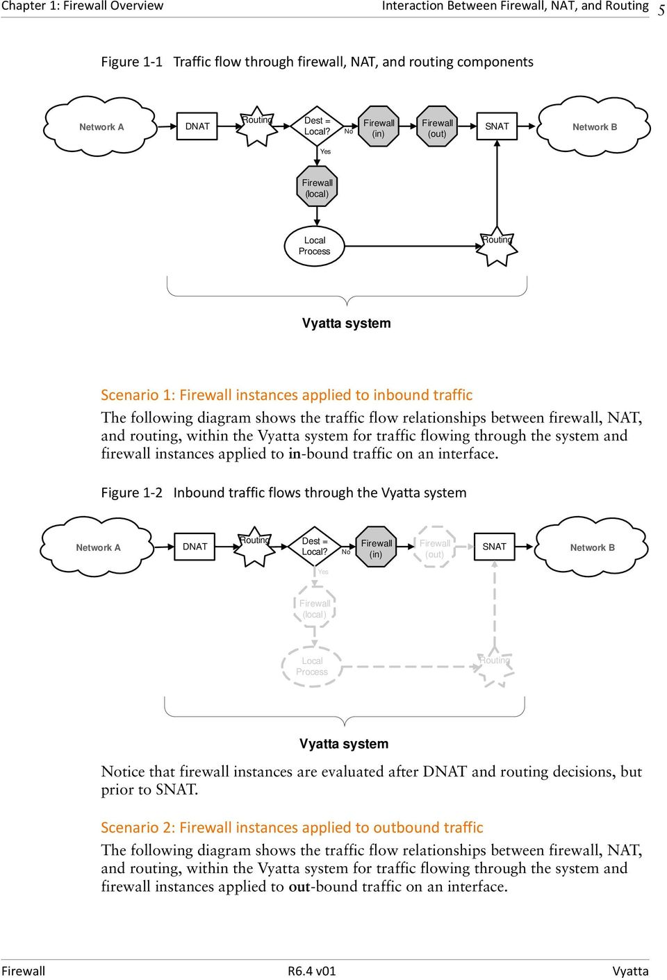 traffic flow relationships between firewall, NAT, and routing, within the Vyatta system for traffic flowing through the system and firewall instances applied to in-bound traffic on an interface.
