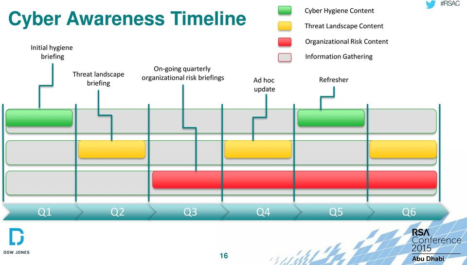 Information Gathering Threat landscape briefing On-going quarterly