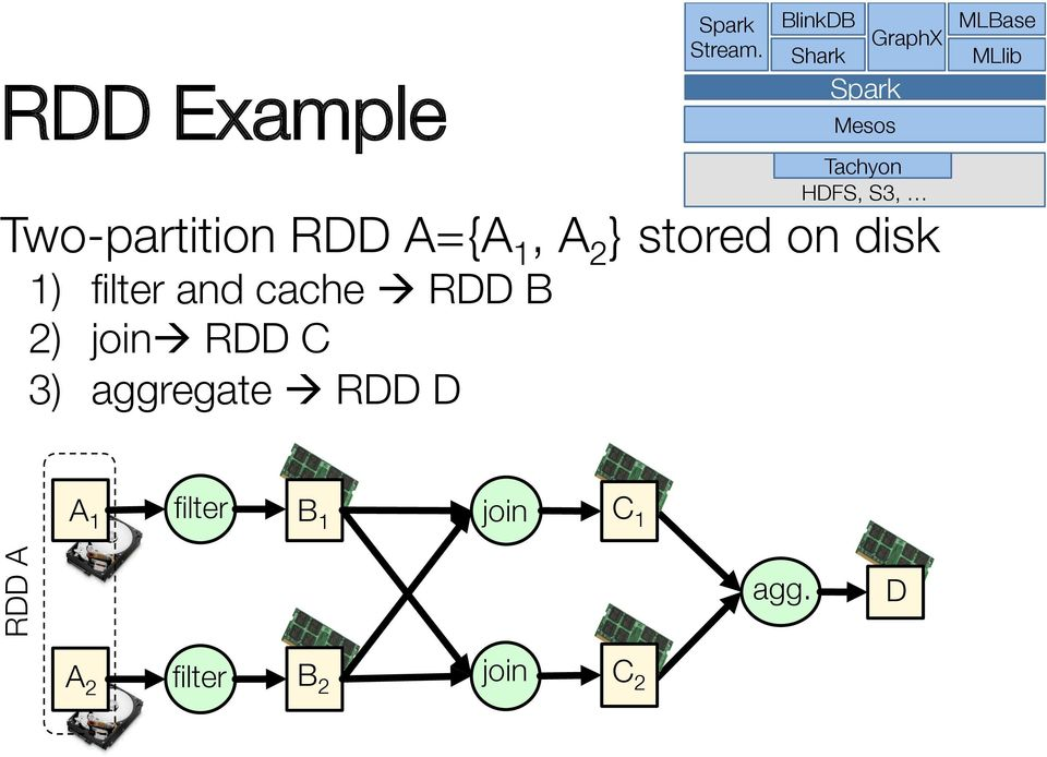 Two-partition RDD A={A 1, A 2 } stored on disk 1) filter and