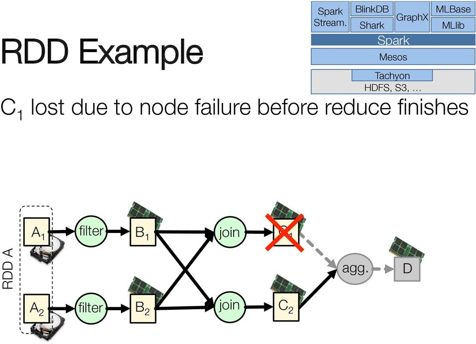 HDFS, S3, C 1 lost due to node failure before