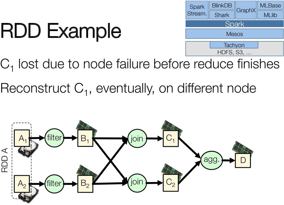 node failure before reduce finishes Reconstruct C 1,