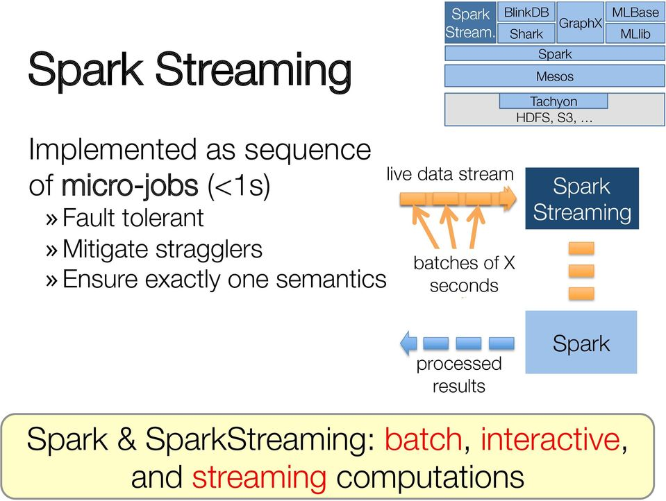 tolerant» Mitigate stragglers» Ensure exactly one semantics live data stream