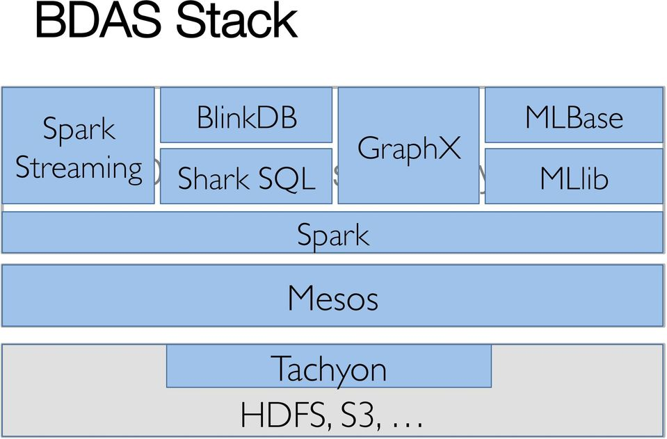 Management Mesos Layer Tachyon