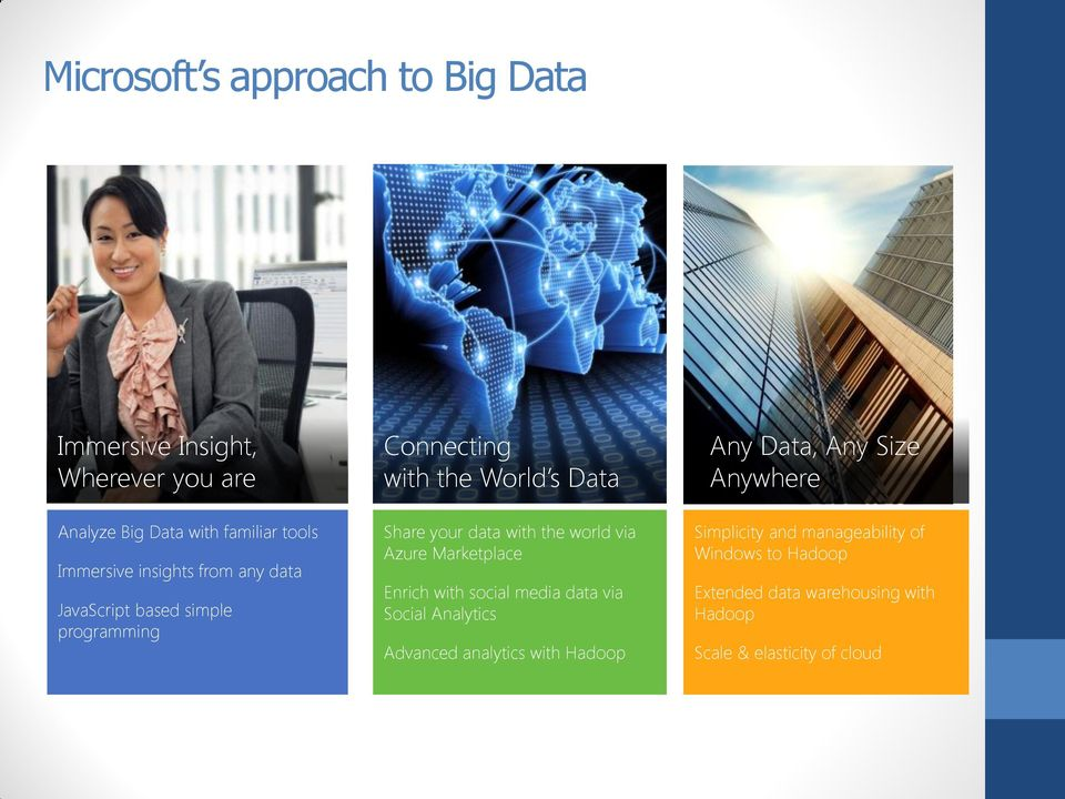 world via Azure Marketplace Enrich with social media data via Social Analytics Advanced analytics with Hadoop Any Data,