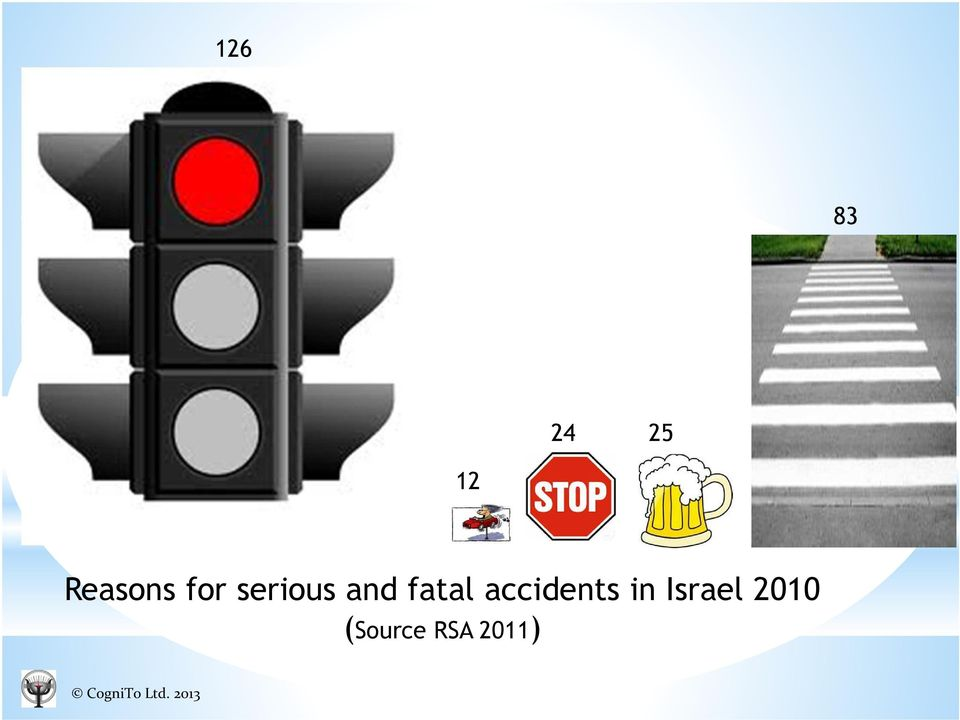accidents in Israel 2010