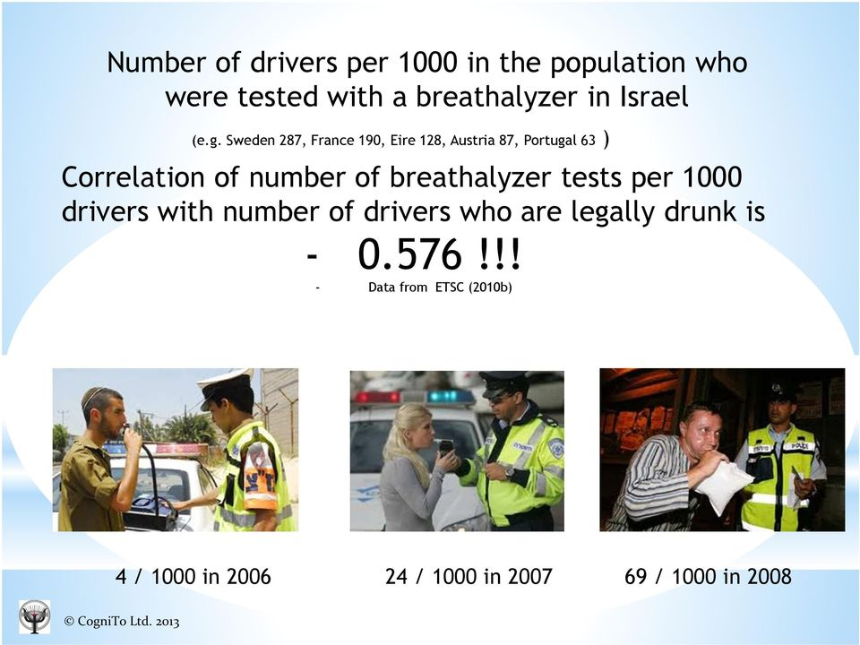 breathalyzer tests per 1000 drivers with number of drivers who are legally drunk is - 0.576!
