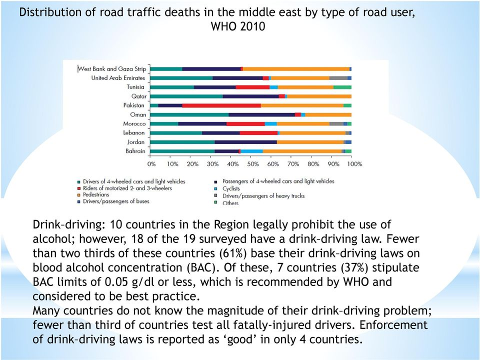 Of these, 7 countries (37%) stipulate BAC limits of 0.05 g/dl or less, which is recommended by WHO and considered to be best practice.