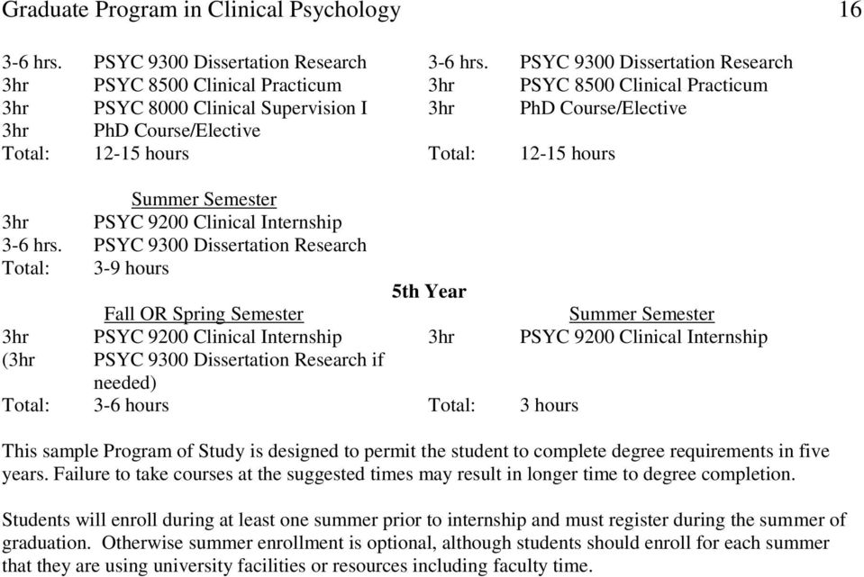 hours Total: 12-15 hours Summer Semester 3hr PSYC 9200 Clinical Internship 3-6 hrs.
