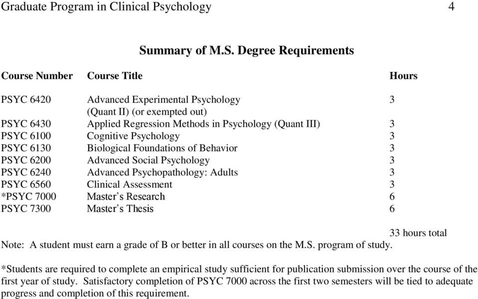 Degree Requirements Course Number Course Title Hours PSYC 6420 Advanced Experimental Psychology 3 (Quant II) (or exempted out) PSYC 6430 Applied Regression Methods in Psychology (Quant III) 3 PSYC