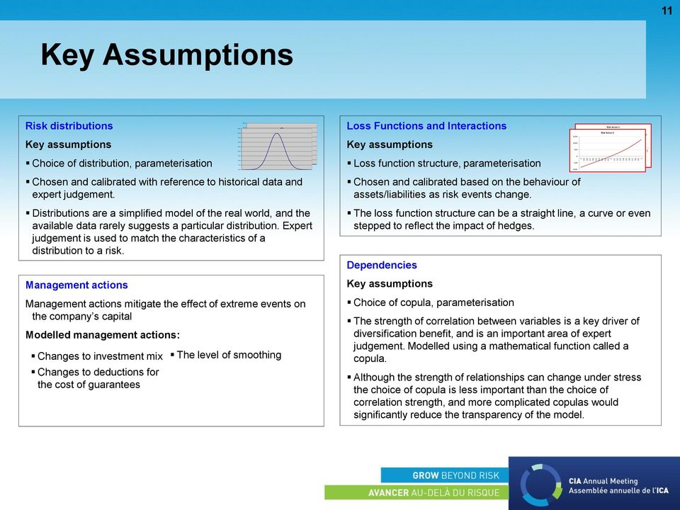 0 11 Key Assumptions Risk distributions Key assumptions Choice of distribution, parameterisation Chosen and calibrated with reference to historical data and expert judgement.