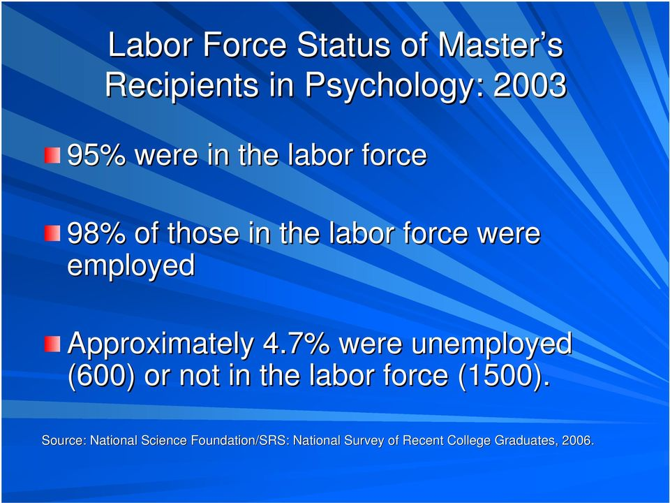 4.7% were unemployed (600) or not in the labor force (1500).