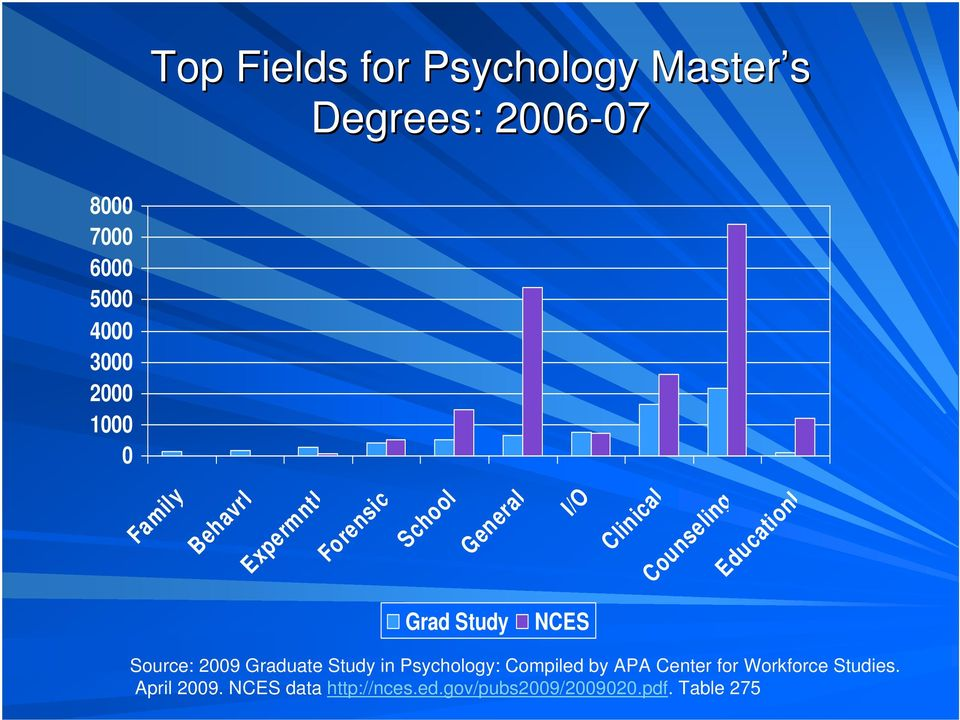 Educationl Grad Study NCES Source: 2009 Graduate Study in Psychology: Compiled by APA
