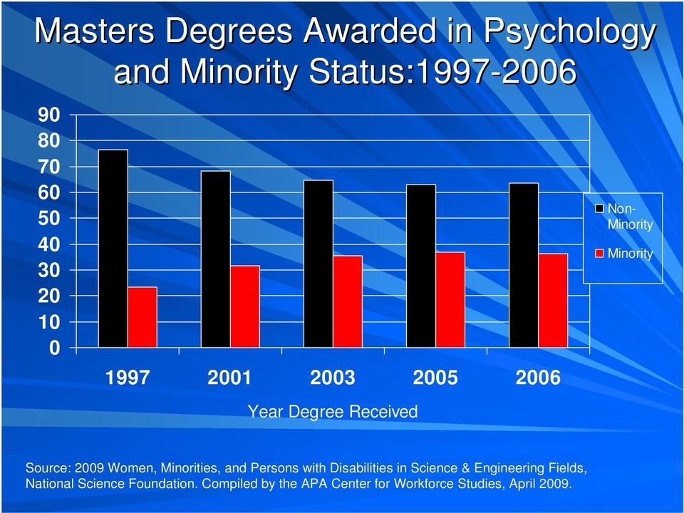2009 Women, Minorities, and Persons with Disabilities in Science & Engineering Fields,