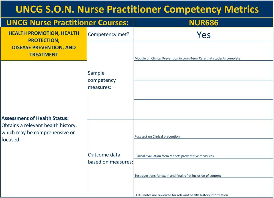 Post test on Clinical prevention based on Clinical evaluation form reflects preventitive measures