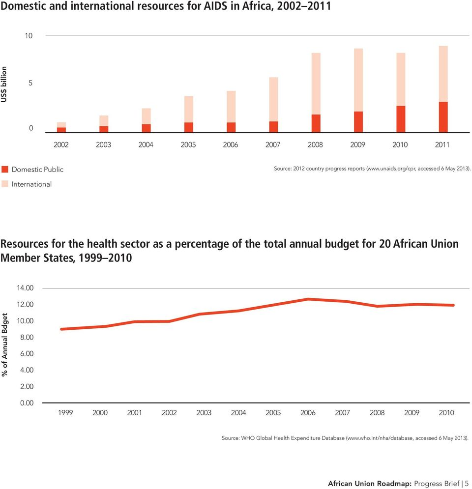International Resources for the health sector as a percentage of the total annual budget for 20 African Union Member States, 1999 2010 14.00 12.