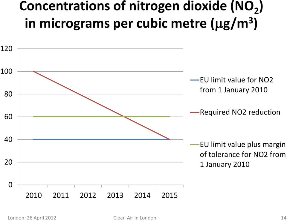 reduction 40 20 EU limit value plus margin of tolerance for NO2 from 1 January