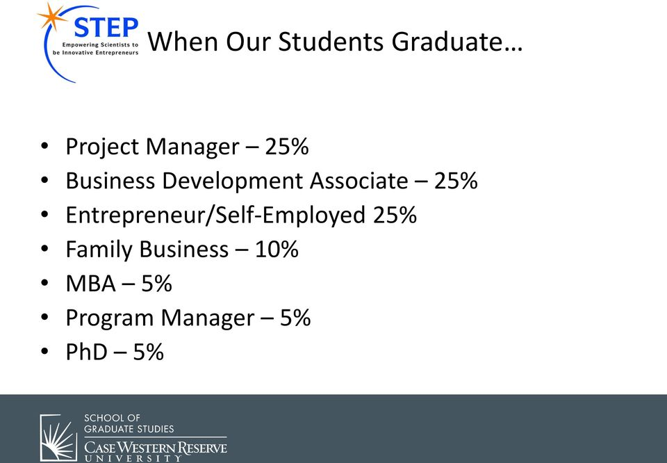 Associate 25% Entrepreneur/Self-Employed