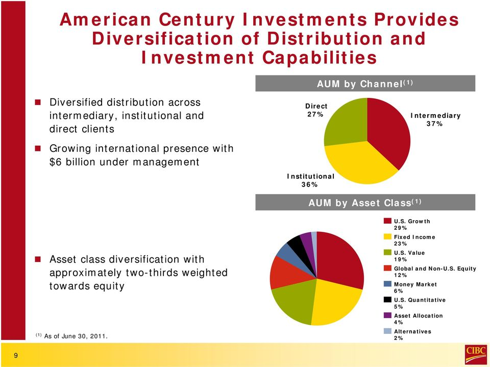 Intermediary 37% AUM by Asset Class (1) Asset class diversification with approximately two-thirds weighted towards equity (1) As of June 30, 2011.