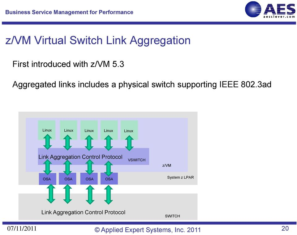 3ad Linux Linux Linux Linux Linux Link Aggregation Control Protocol VSWITCH