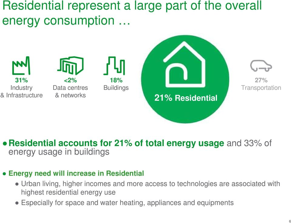 energy usage in buildings Energy need will increase in Residential Urban living, higher incomes and more access to