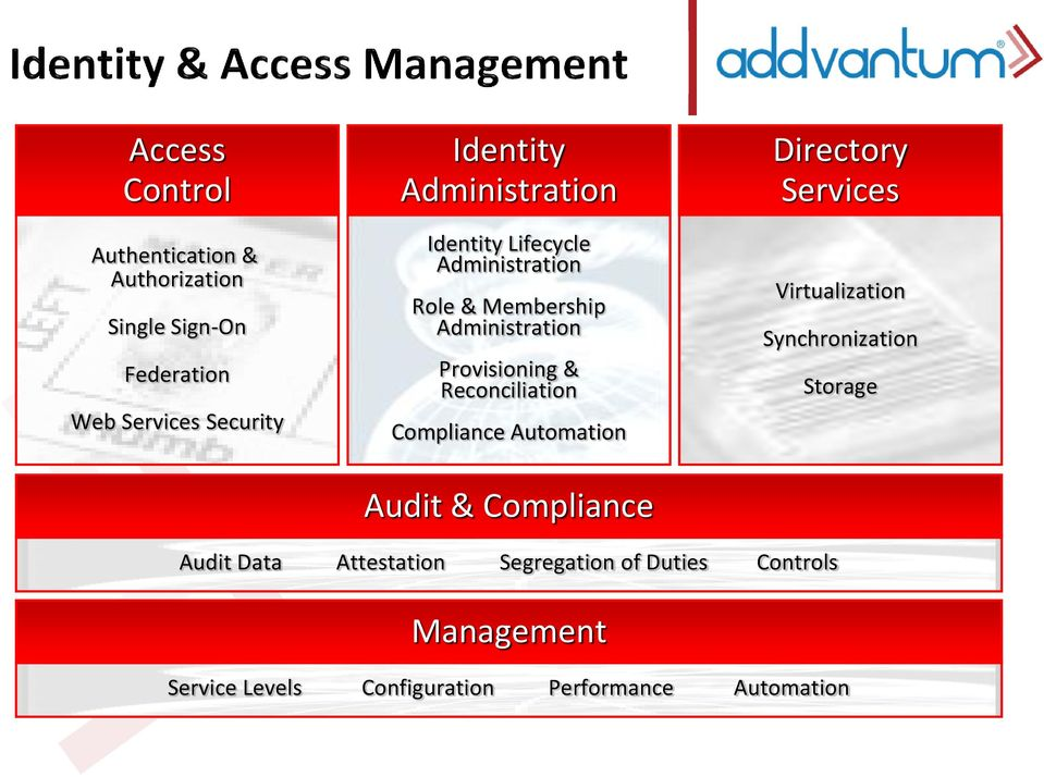 Reconciliation Compliance Automation Audit & Compliance Directory Services Virtualization Synchronization