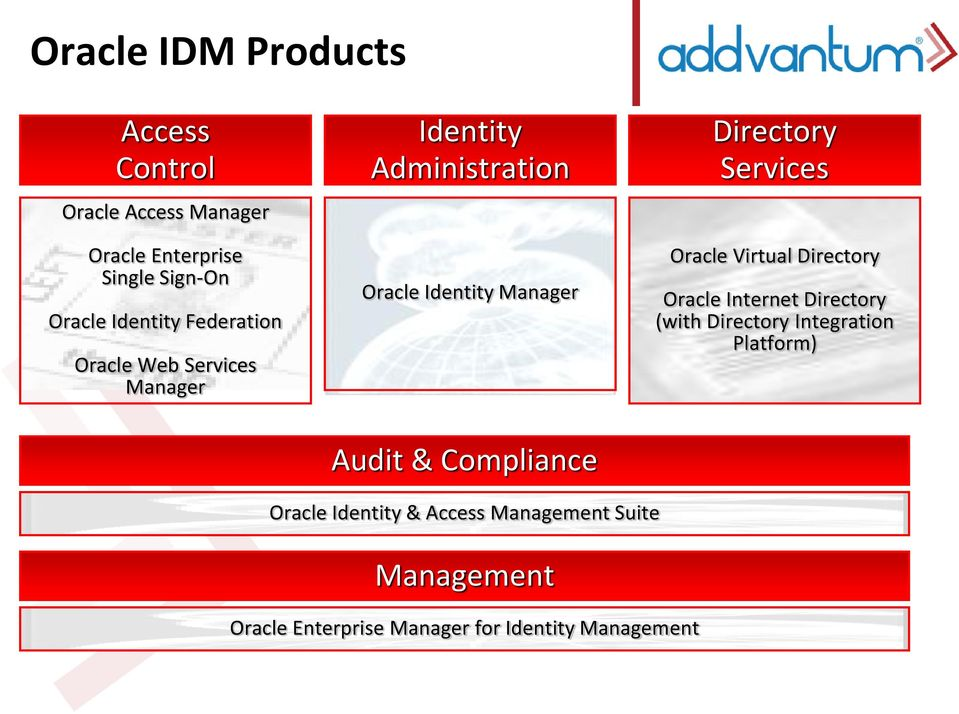 Oracle Virtual Directory Oracle Internet Directory (with Directory Integration Platform) Audit &