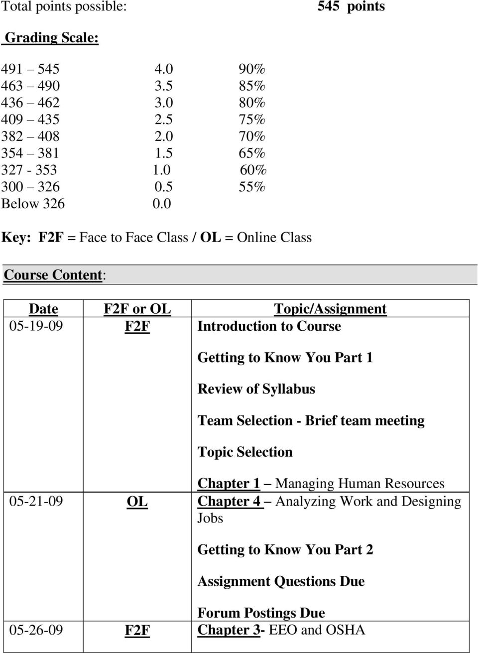 0 Key: F2F = Face to Face Class / OL = Online Class Course Content: Date F2F or OL Topic/Assignment 05-19-09 F2F Introduction to Course Getting to Know You