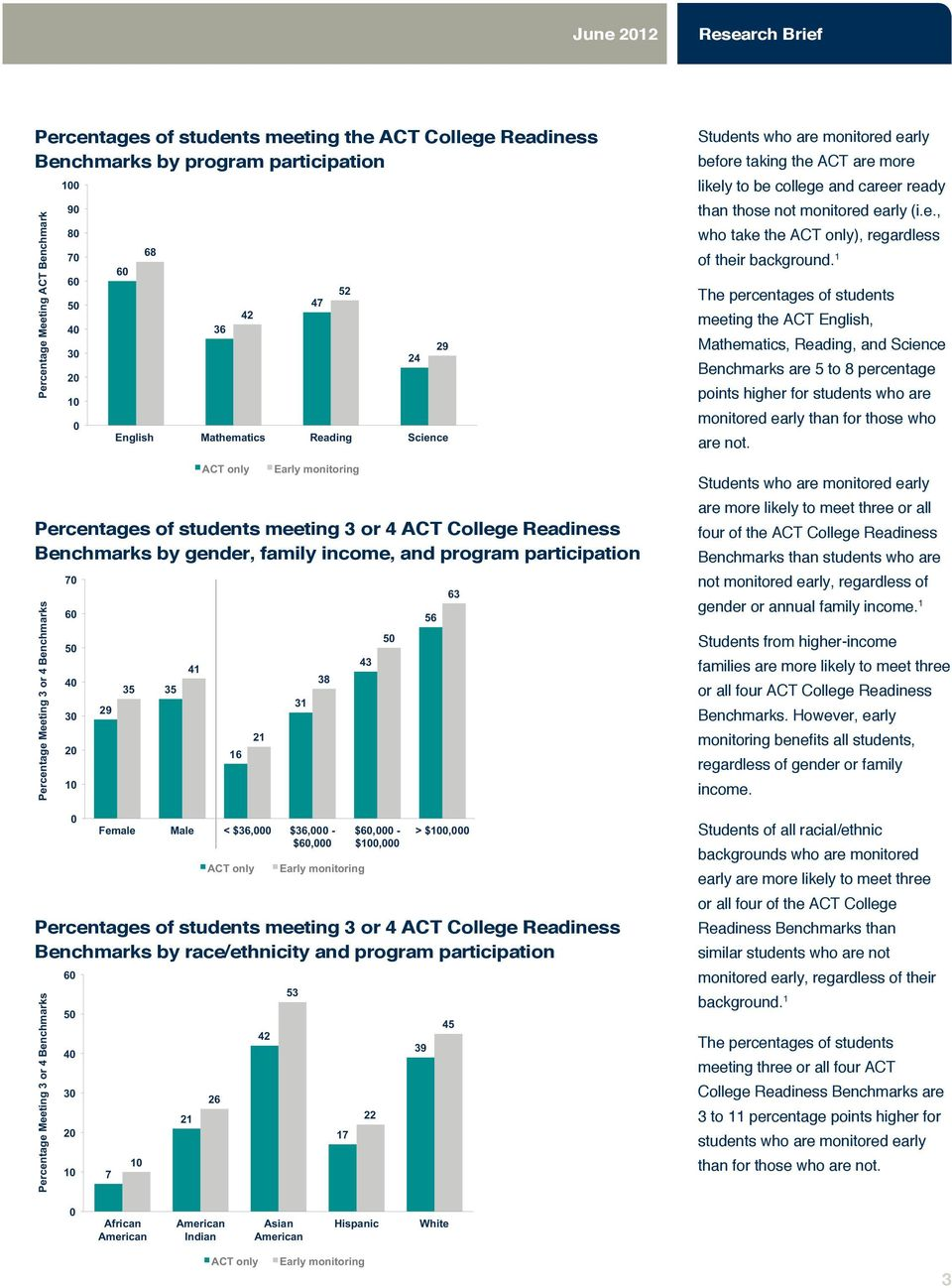 Benchmarks Percentages of students meeting 3 or 4 ACT College Readiness Benchmarks by race/ethnicity and program participation Percentage Meeting 3 or 4 Benchmarks 7 3 3 29 7 35 35 21 41 26 16 21 42