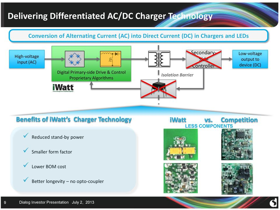 Barrier Secondary- Side Controller Low-voltage output to device (DC) Benefits of iwatt s Charger Technology iwatt vs.