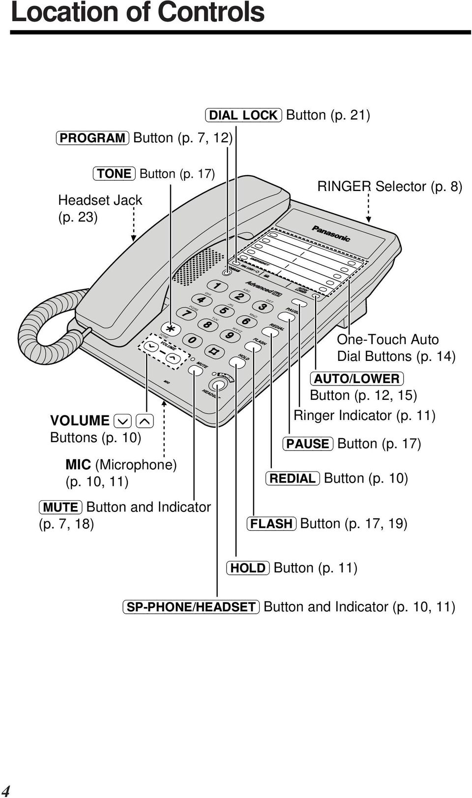 0, ) VOLUME MUTE (MUTE) Button and Indicator (p. 7, 8) TONE MIC HEADSET SP-PHONE HOLD FLASH REDIAL One-Touch Auto Dial Buttons (p.