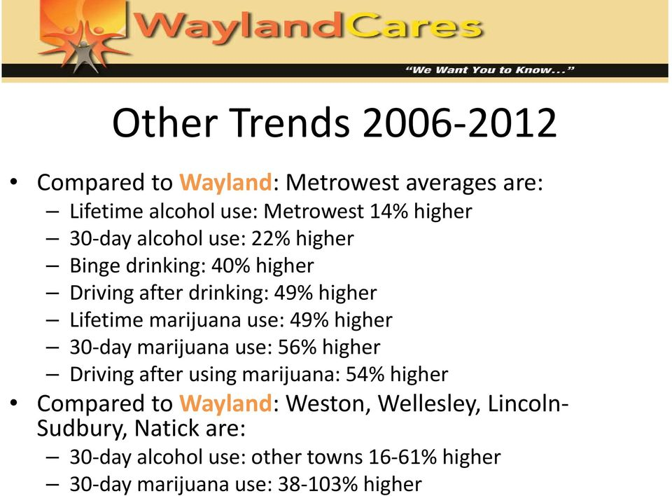 49% higher 30-day marijuana use: 56% higher Driving after using marijuana: 54% higher Compared to Wayland: Weston,