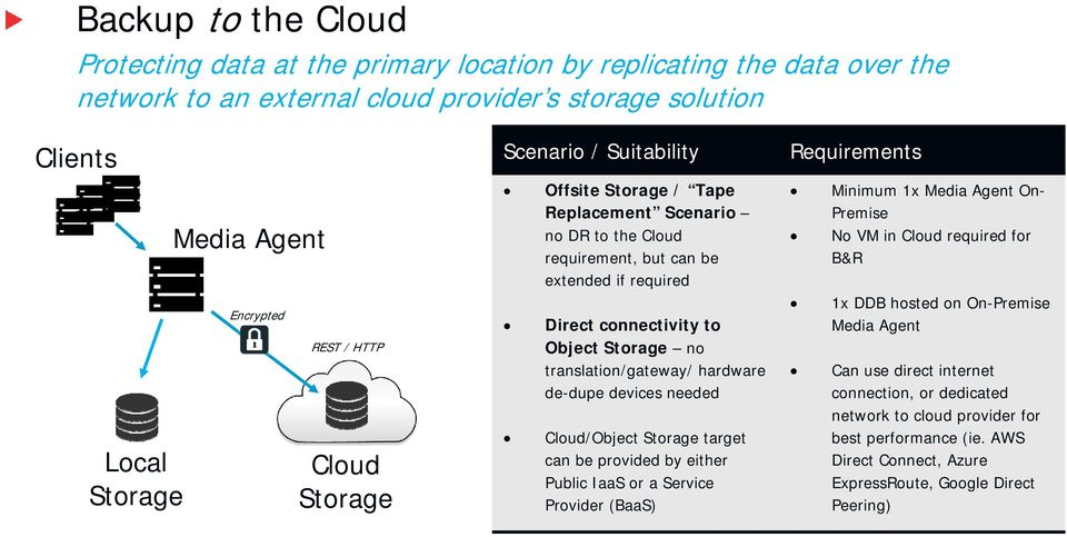 translation/gateway/ hardware de-dupe devices needed Cloud/Object Storage target can be provided by either Public IaaS or a Service Provider (BaaS) Requirements Minimum 1x Media Agent On- Premise No